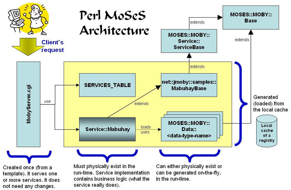 MOSES::MOBY - Start here! Documentation for the Perl extension for ...